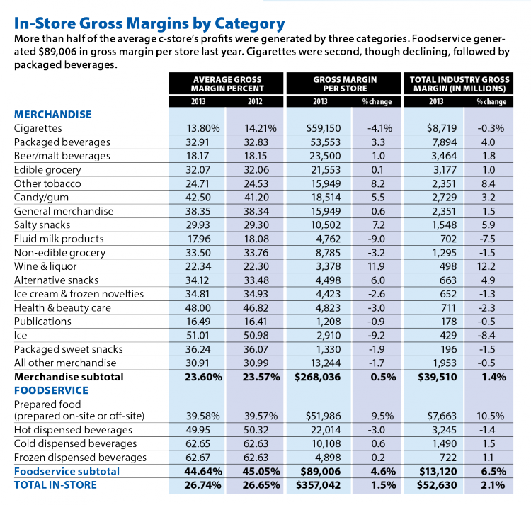 In-Store Gross Margin by Category Convenience Store News