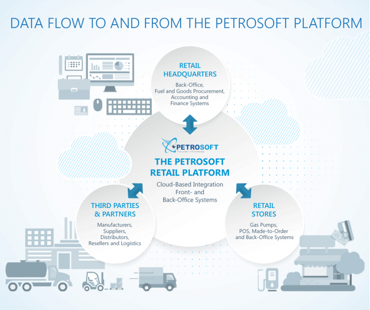 Retail Ecosystem and Petrosoft's Retail Cloud Platform