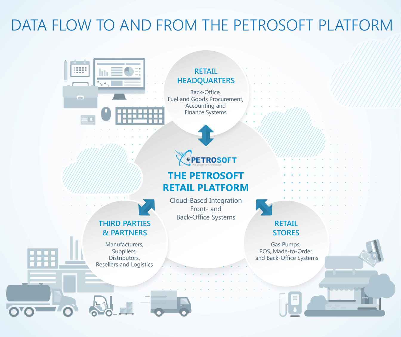 cloud based platforms