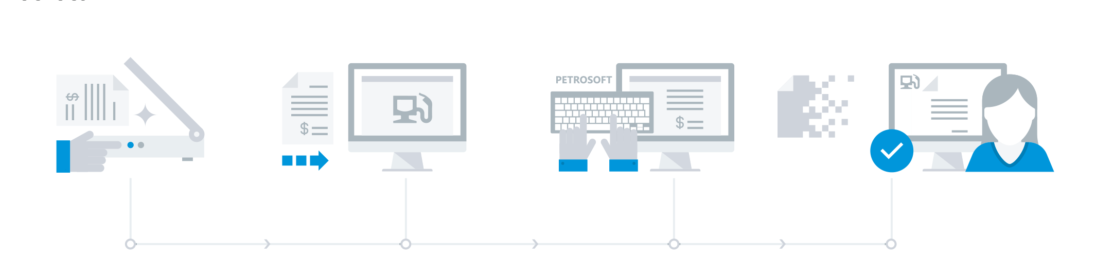 edi and retail invoice processing services petrosoft