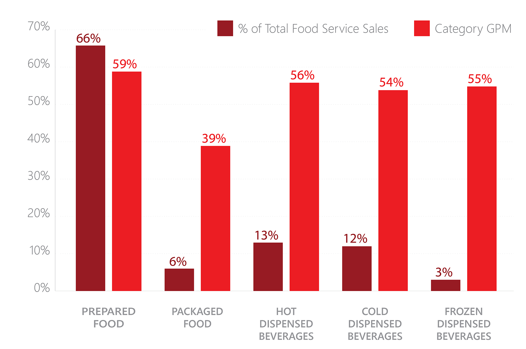 C-Store Food Service Sales and Margins (total food service sales): Prepared food - 66%; Packaged food - 6%; Hot dispensed beverages - 13%; Cold dispensed beverages - 12%; Frozen dispensed beverages - 3%.