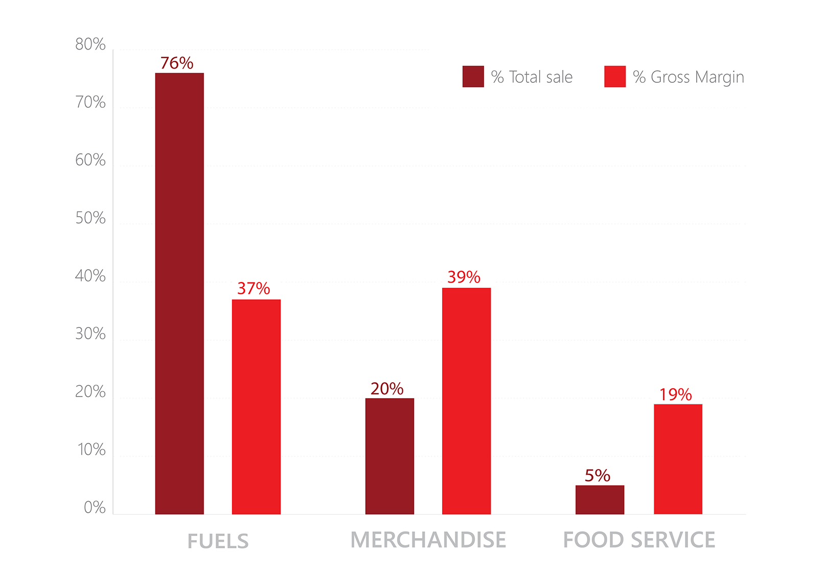 C-Store Sales 2014 (% total sale): Fuels - 76%; Merchandise - 20%; Food Service - 19%.